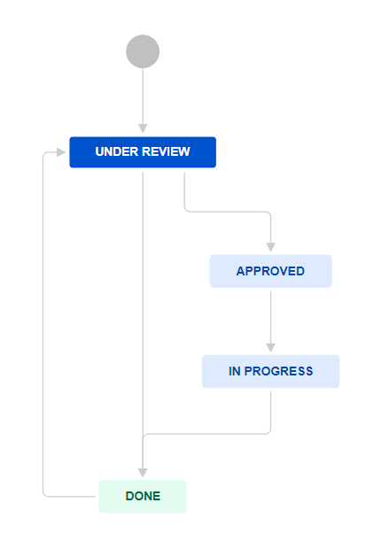 Booking Request Basic Workflow in Jira