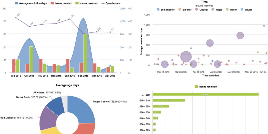 eazyBI Reports and Charts for Jira